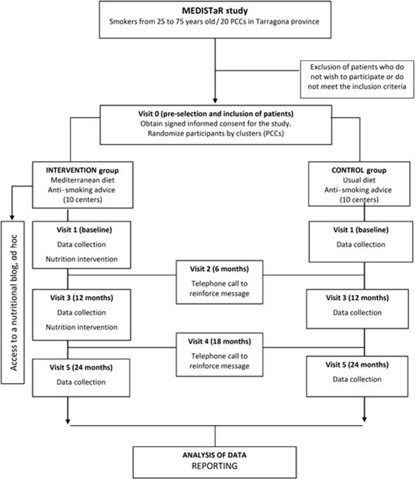 mixed methods study on mediterranean diet