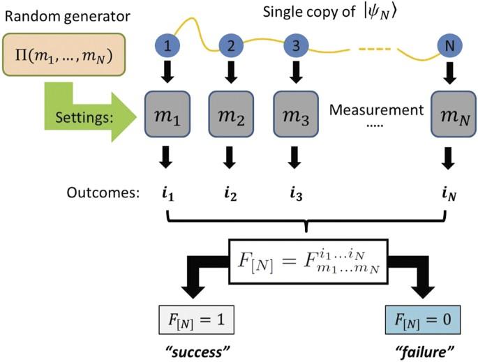 Single-copy entanglement detection   npj Quantum Information