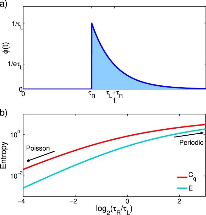 Superior Memory Efficiency Of Quantum Devices For The Simulation Of