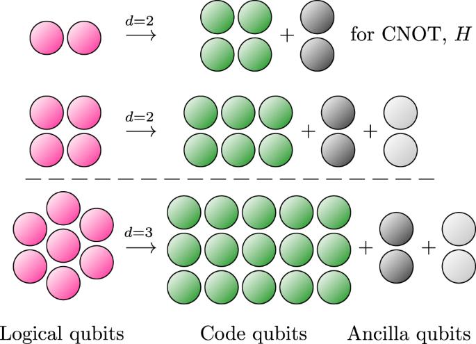 Fault-tolerant quantum computation with few qubits | npj