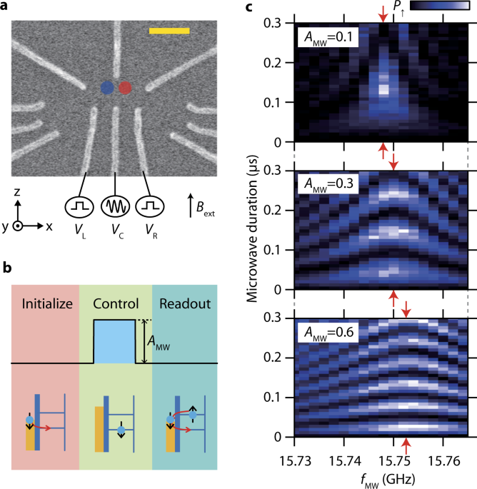 Optimized electrical control of a Si/SiGe spin qubit in the presence of an induced frequency shift