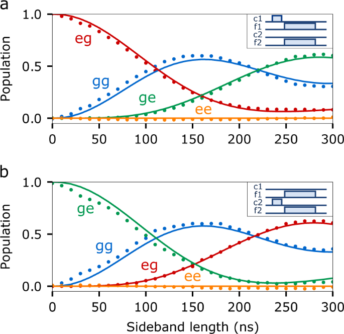 Deterministic bidirectional communication and remote entanglement generation between superconducting qubits