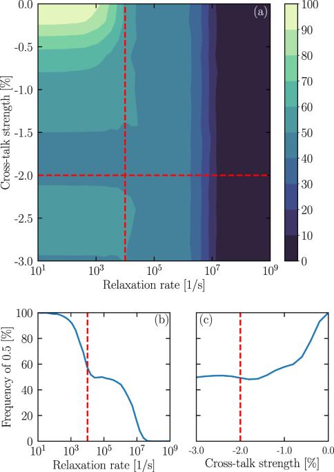 Quantum risk analysis