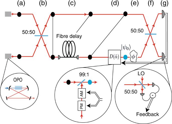 Super sensitivity and super resolution with quantum teleportation