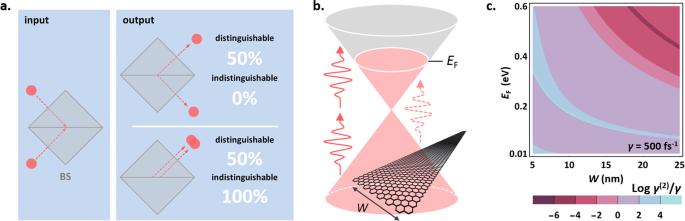 Quantum computing with graphene plasmons | npj Quantum