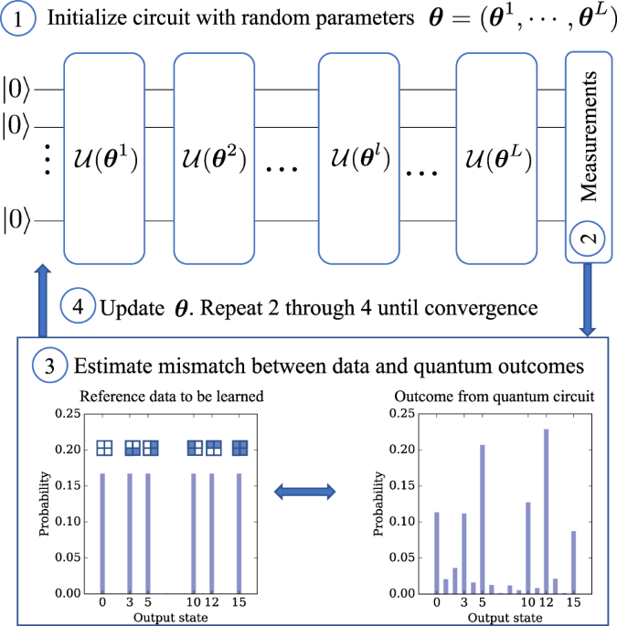 A generative modeling approach for benchmarking and training shallow quantum circuits