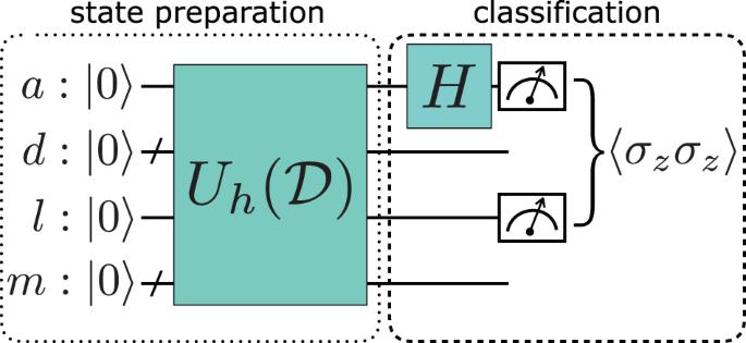 Quantum classifier with tailored quantum kernel