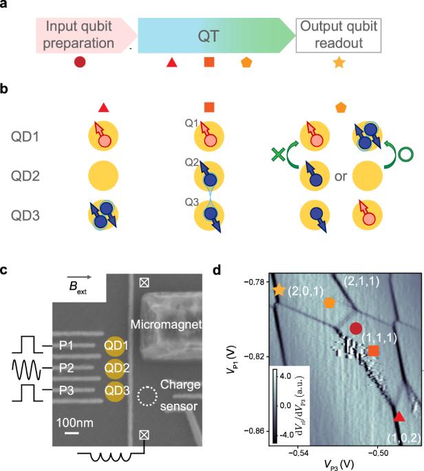 Probabilistic teleportation of a quantum dot spin qubit