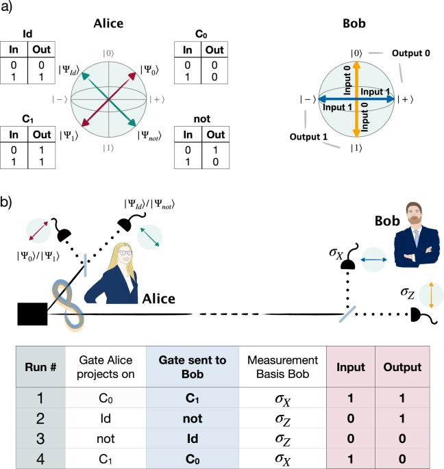 Probabilistic one-time programs using quantum entanglement