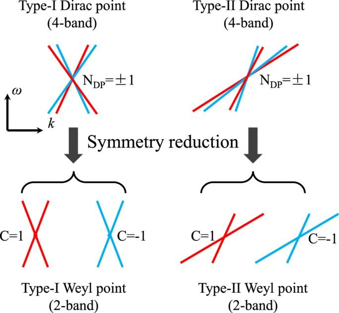 Type-II Dirac photons | npj Quantum Materials