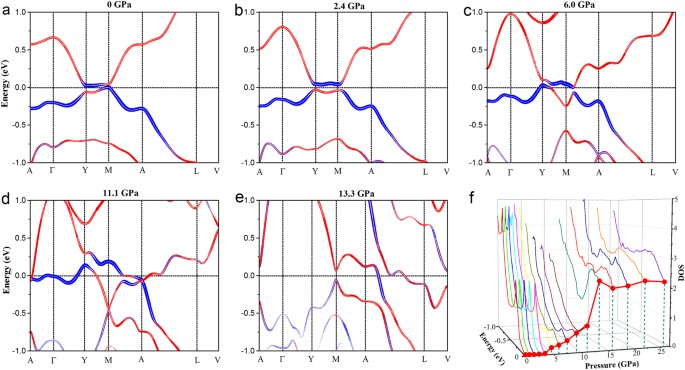 Pressure-induced superconductivity and topological quantum phase ...