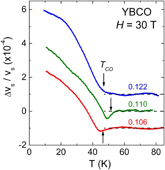 high field charge order across the phase diagram of yba 2 cu 3 o y States of Matter Diagram sound velocity variation of the longitudinal c22 mode (propagation along the b axis) as a function of temperature measured in ybco at p \u003d 0 106 (red),