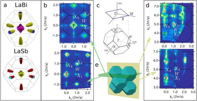 Measurement of the atomic orbital composition of the near-fermi-level electronic states in the lanthanum monopnictides LaBi, LaSb, and LaAs