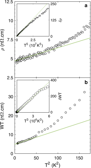 Departure from the Wiedemann–Franz law in WP 2 driven by mismatch on