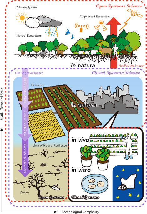 human augmentation of ecosystems objectives for food production and