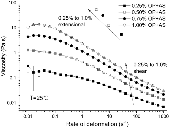 plots of shear viscosities vs shear strain for a series of okra polymer  (op) solutions mixed with artificial saliva at 1:1 v/v ratio at 25 �c   points at