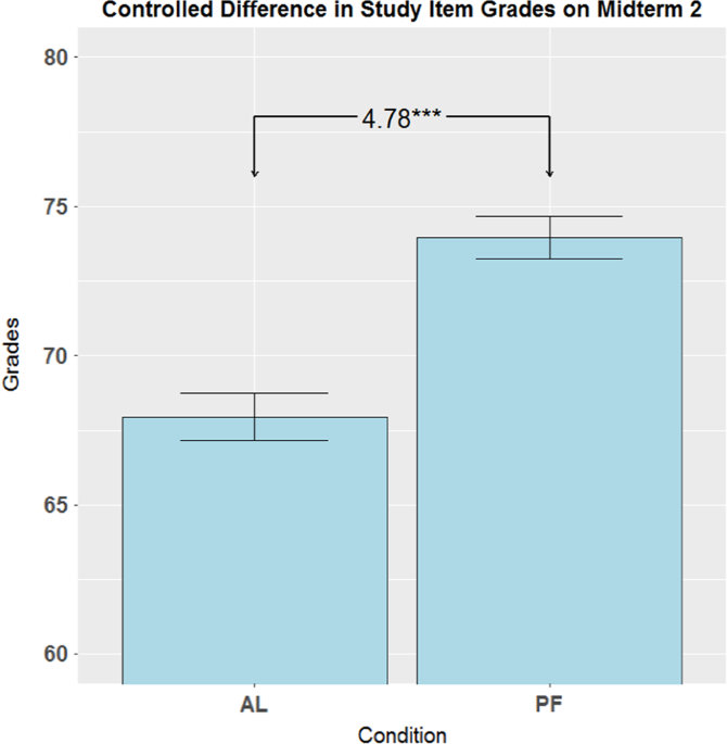 DIY productive failure: boosting performance in a large undergraduate biology course