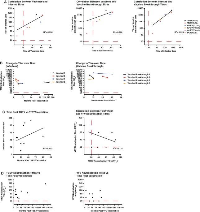 Cross-neutralisation of viruses of the tick-borne encephalitis ...
