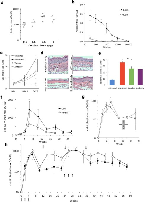 Immunogenicity And Specificity Of The Immune Response Generated By Vaccination With A Cmv Based Anti Il17a Vaccine In Mice Female C57b 6j Aged 8