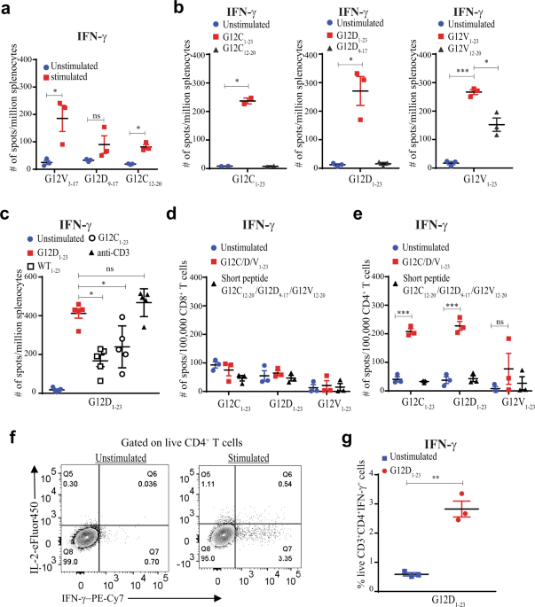 A nanoparticle vaccine that targets neoantigen peptides to lymphoid tissues elicits robust antitumor T cell responses
