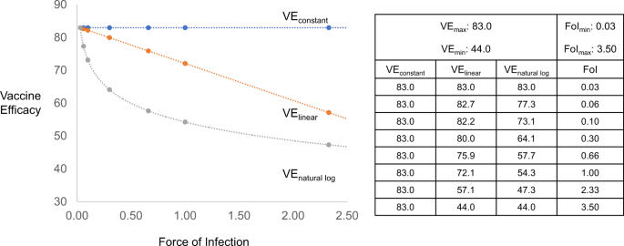 Force of infection: a determinant of vaccine efficacy?