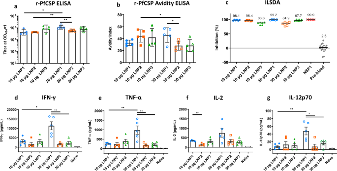 Messenger RNA expressing PfCSP induces functional, protective immune responses against malaria in mice