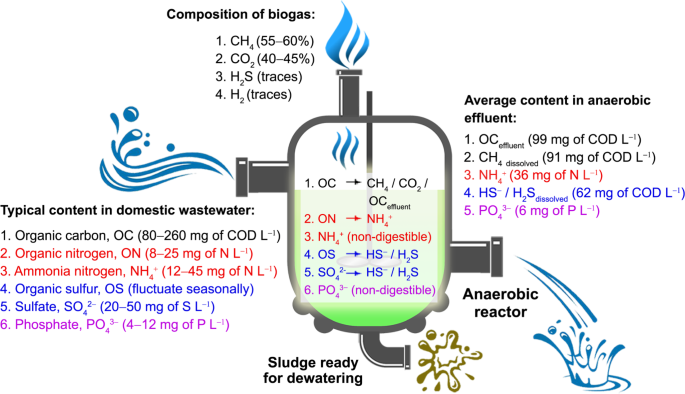 Membrane-based technologies for post-treatment of anaerobic