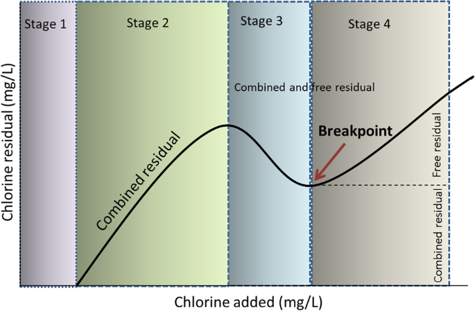 c17f6e1ddbe Chlorination disadvantages and alternative routes for biofouling ...