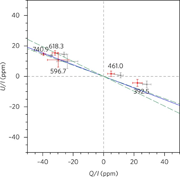 0c4b82ff85 Polarization observations of Regulus averaged for each band (grey points)  and the same observations corrected for interstellar polarization (red  points).