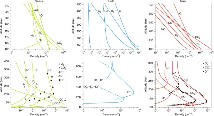 Atomic oxygen ions as ionospheric biomarkers on exoplanets | Nature