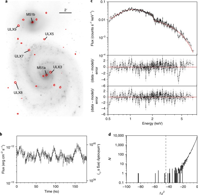 Magnetic field strength of a neutron-star-powered