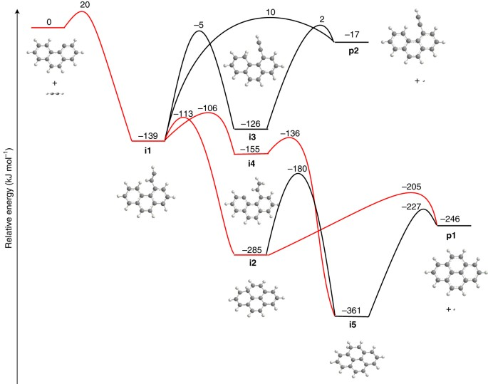 Pyrene Synthesis In Circumstellar Envelopes And Its Role In The