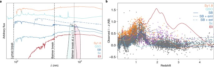 The many flavours of photometric redshifts | Nature Astronomy