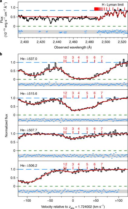 Measurement of the primordial helium abundance from the intergalactic medium