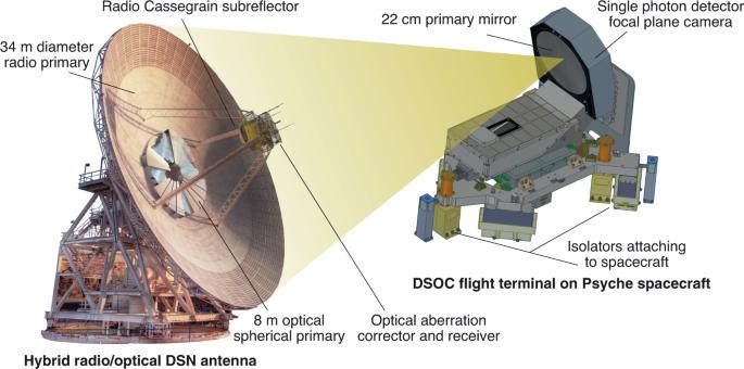 Towards deep space optical communications