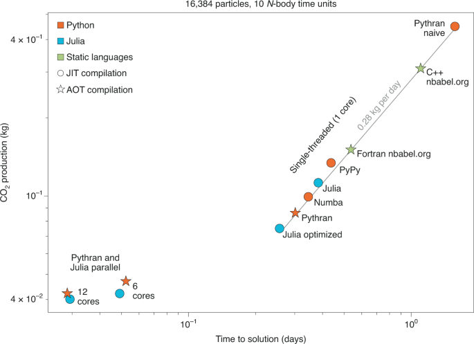 Reducing the ecological impact of computing through education and Python compilers