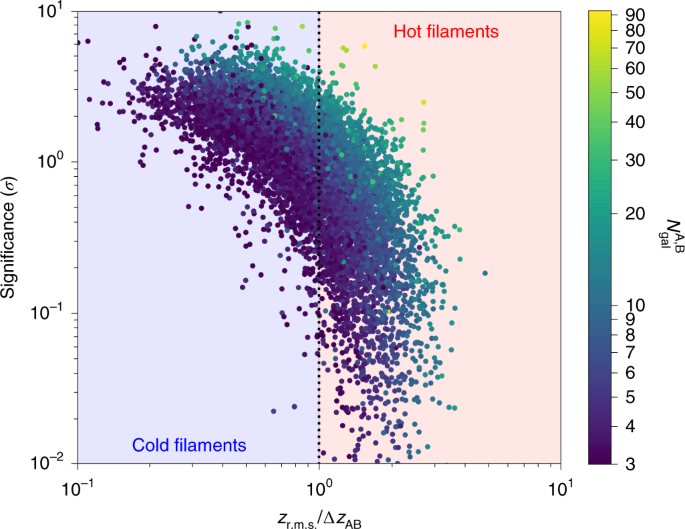 Possible observational evidence for cosmic filament spin