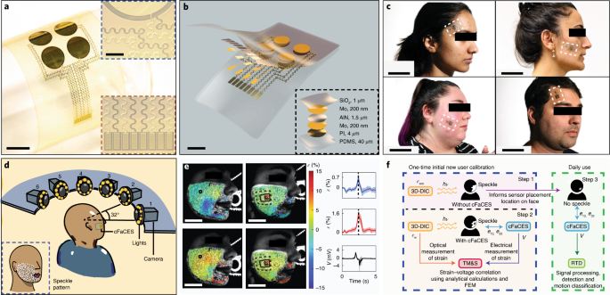 Decoding of facial strains via conformable piezoelectric interfaces