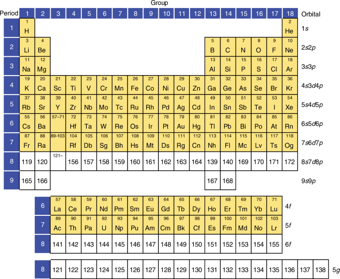 A new period in superheavy-element hunting | Nature Chemistry