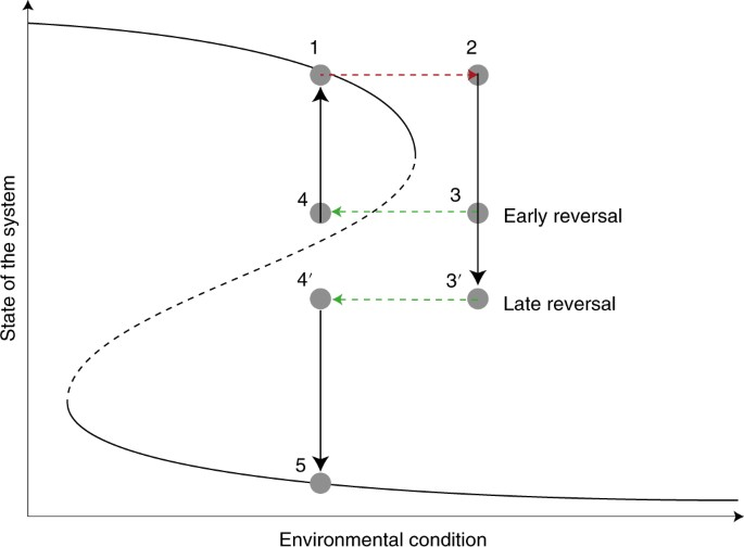 Climate reddening increases the chance of critical transitions ...