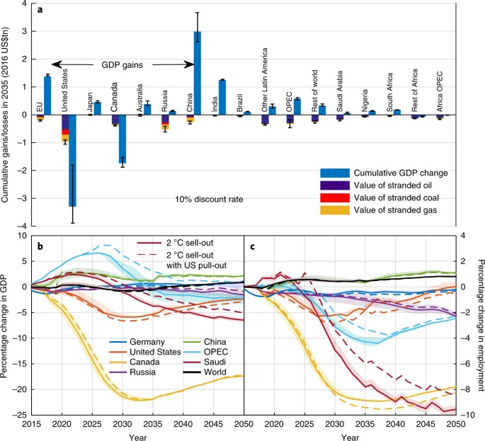 A Ed Ulated Fossil Fuel Value Loss To 2035 For Oil Gas And Coal Gdp Changes Up Between The 2 C Out Scenario Iea