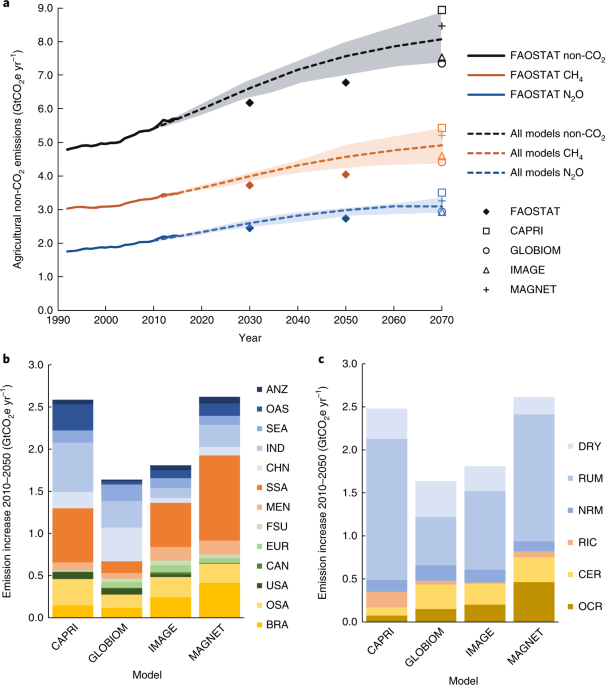Agricultural non-CO2 emission reduction potential in the context of the 1.5 °C target