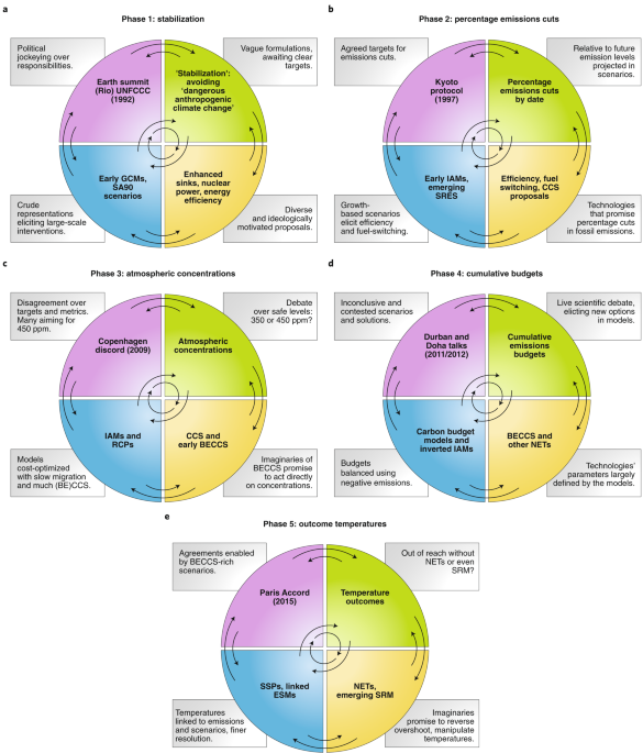 The co-evolution of technological promises, modelling, policies and climate change targets