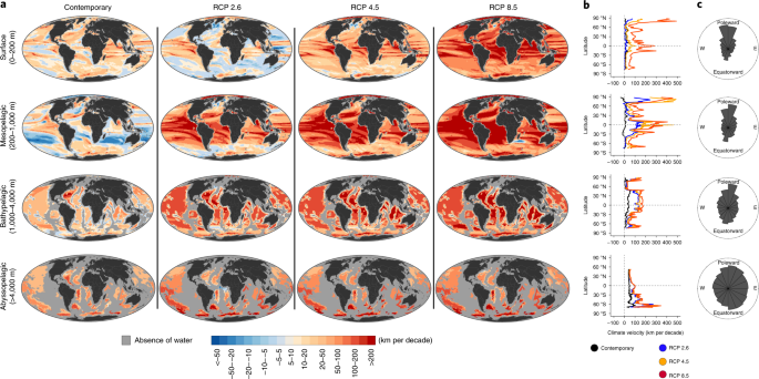 Climate velocity reveals increasing exposure of deep-ocean biodiversity to future warming