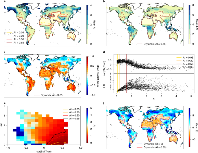 No projected global drylands expansion under greenhouse warming