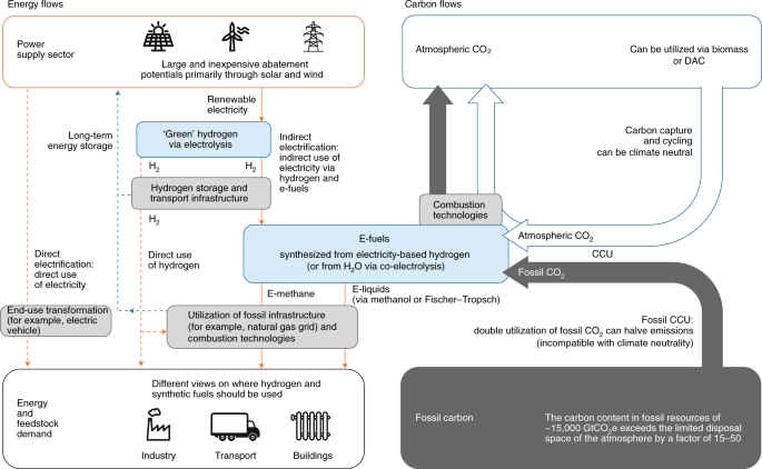 Potential and risks of hydrogen-based e-fuels in climate change mitigation
