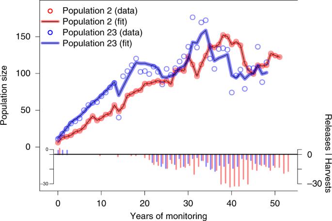 Inbreeding reduces long-term growth of Alpine ibex