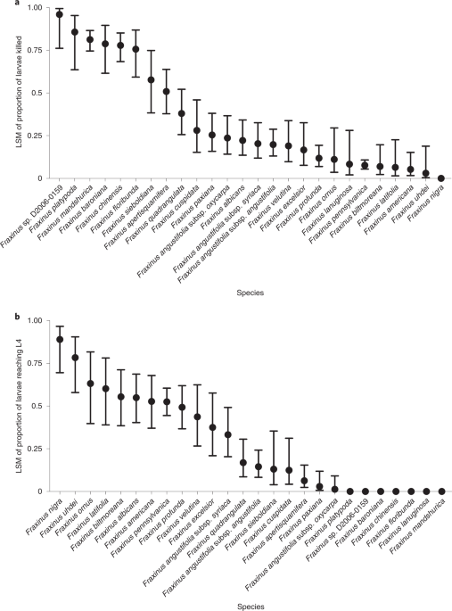Convergent molecular evolution among ash species resistant to the emerald ash borer