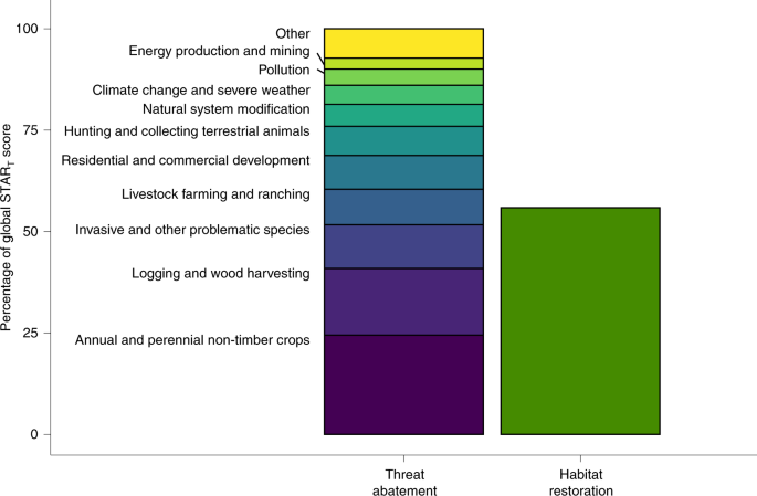 A metric for spatially explicit contributions to science-based species targets