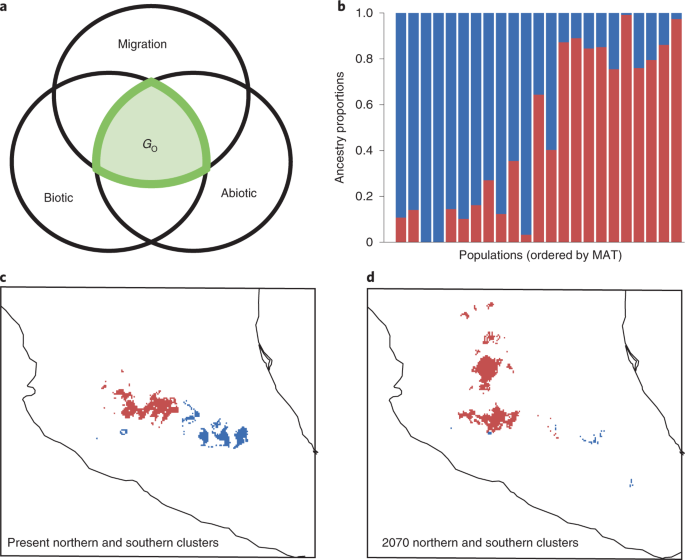 The evolutionary genomics of species' responses to climate change - Nature Ecology & Evolution